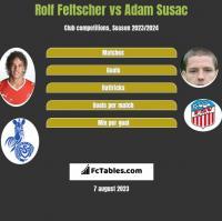 Rolf Feltscher vs Adam Susac h2h player stats