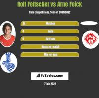Rolf Feltscher vs Arne Feick h2h player stats