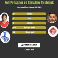 Rolf Feltscher vs Christian Strohdiek h2h player stats