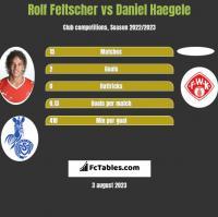 Rolf Feltscher vs Daniel Haegele h2h player stats