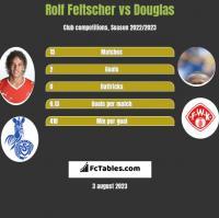 Rolf Feltscher vs Douglas h2h player stats