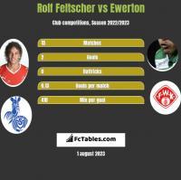 Rolf Feltscher vs Ewerton h2h player stats
