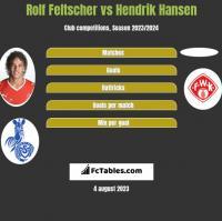 Rolf Feltscher vs Hendrik Hansen h2h player stats