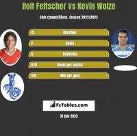 Rolf Feltscher vs Kevin Wolze h2h player stats