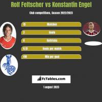 Rolf Feltscher vs Konstantin Engel h2h player stats