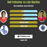 Rolf Feltscher vs Luis Martins h2h player stats