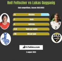 Rolf Feltscher vs Lukas Gugganig h2h player stats