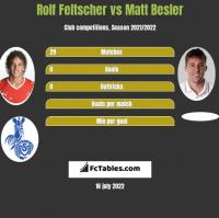 Rolf Feltscher vs Matt Besler h2h player stats