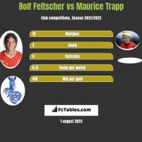 Rolf Feltscher vs Maurice Trapp h2h player stats