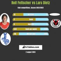 Rolf Feltscher vs Lars Dietz h2h player stats