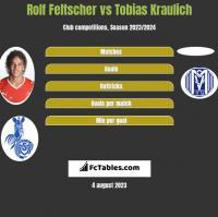 Rolf Feltscher vs Tobias Kraulich h2h player stats