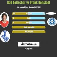Rolf Feltscher vs Frank Ronstadt h2h player stats