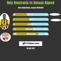 Roly Bonevacia vs Hassan Algeed h2h player stats