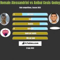Romain Alessandrini vs Anibal Cesis Godoy h2h player stats
