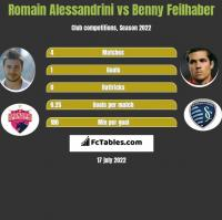 Romain Alessandrini vs Benny Feilhaber h2h player stats
