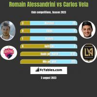 Romain Alessandrini vs Carlos Vela h2h player stats