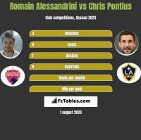 Romain Alessandrini vs Chris Pontius h2h player stats