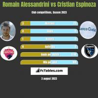 Romain Alessandrini vs Cristian Espinoza h2h player stats