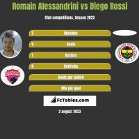 Romain Alessandrini vs Diego Rossi h2h player stats