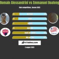 Romain Alessandrini vs Emmanuel Boateng h2h player stats