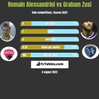 Romain Alessandrini vs Graham Zusi h2h player stats