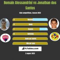 Romain Alessandrini vs Jonathan dos Santos h2h player stats