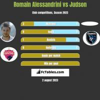 Romain Alessandrini vs Judson h2h player stats