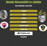 Romain Alessandrini vs Juninho h2h player stats