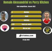 Romain Alessandrini vs Perry Kitchen h2h player stats