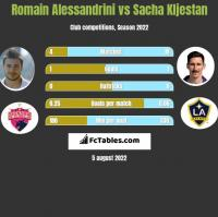 Romain Alessandrini vs Sacha Kljestan h2h player stats
