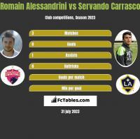 Romain Alessandrini vs Servando Carrasco h2h player stats