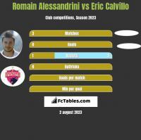 Romain Alessandrini vs Eric Calvillo h2h player stats