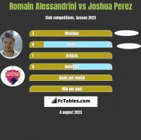 Romain Alessandrini vs Joshua Perez h2h player stats