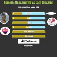 Romain Alessandrini vs Latif Blessing h2h player stats