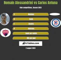 Romain Alessandrini vs Carlos Antuna h2h player stats