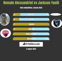 Romain Alessandrini vs Jackson Yueill h2h player stats