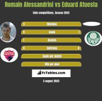 Romain Alessandrini vs Eduard Atuesta h2h player stats