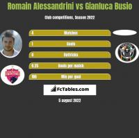 Romain Alessandrini vs Gianluca Busio h2h player stats