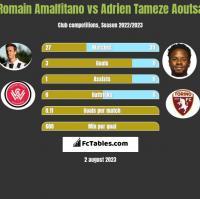 Romain Amalfitano vs Adrien Tameze Aoutsa h2h player stats