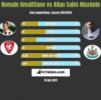 Romain Amalfitano vs Allan Saint-Maximin h2h player stats