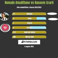 Romain Amalfitano vs Bassem Srarfi h2h player stats