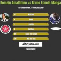 Romain Amalfitano vs Bruno Ecuele Manga h2h player stats