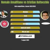 Romain Amalfitano vs Cristian Battocchio h2h player stats