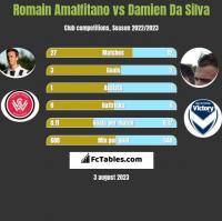 Romain Amalfitano vs Damien Da Silva h2h player stats
