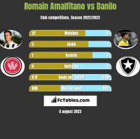 Romain Amalfitano vs Danilo h2h player stats