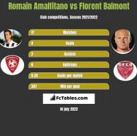 Romain Amalfitano vs Florent Balmont h2h player stats