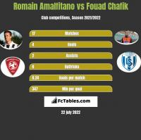 Romain Amalfitano vs Fouad Chafik h2h player stats