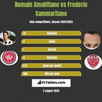Romain Amalfitano vs Frederic Sammaritano h2h player stats