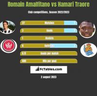 Romain Amalfitano vs Hamari Traore h2h player stats