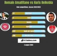 Romain Amalfitano vs Haris Belkebla h2h player stats